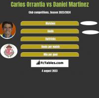 Carlos Orrantia vs Daniel Martinez h2h player stats