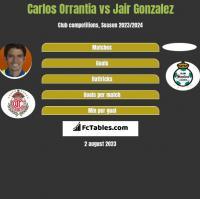Carlos Orrantia vs Jair Gonzalez h2h player stats