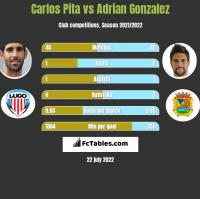 Carlos Pita vs Adrian Gonzalez h2h player stats