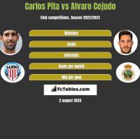 Carlos Pita vs Alvaro Cejudo h2h player stats