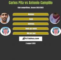 Carlos Pita vs Antonio Campillo h2h player stats