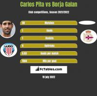 Carlos Pita vs Borja Galan h2h player stats