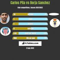 Carlos Pita vs Borja Sanchez h2h player stats
