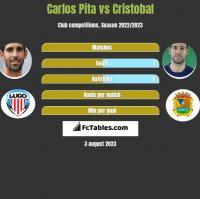 Carlos Pita vs Cristobal h2h player stats