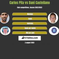 Carlos Pita vs Dani Castellano h2h player stats