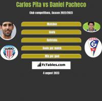 Carlos Pita vs Daniel Pacheco h2h player stats