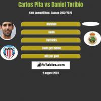 Carlos Pita vs Daniel Toribio h2h player stats