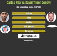 Carlos Pita vs David Timor Copovi h2h player stats