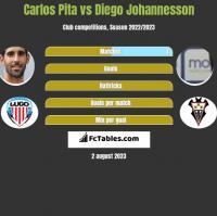 Carlos Pita vs Diego Johannesson h2h player stats