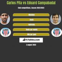 Carlos Pita vs Eduard Campabadal h2h player stats