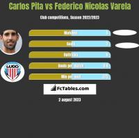Carlos Pita vs Federico Nicolas Varela h2h player stats