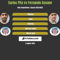 Carlos Pita vs Fernando Seoane h2h player stats