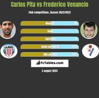 Carlos Pita vs Frederico Venancio h2h player stats