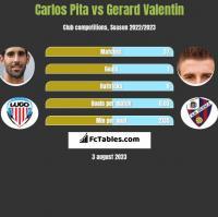 Carlos Pita vs Gerard Valentin h2h player stats