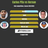 Carlos Pita vs Hernan Santana h2h player stats