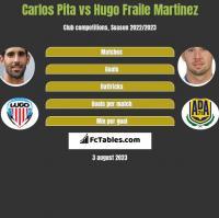 Carlos Pita vs Hugo Fraile Martinez h2h player stats