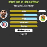 Carlos Pita vs Ivan Salvador h2h player stats