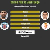 Carlos Pita vs Javi Fuego h2h player stats