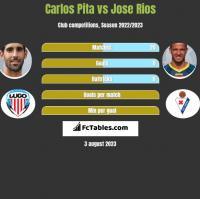 Carlos Pita vs Jose Rios h2h player stats