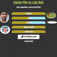 Carlos Pita vs Luis Ruiz h2h player stats