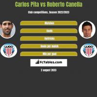 Carlos Pita vs Roberto Canella h2h player stats