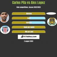 Carlos Pita vs Alex Lopez h2h player stats