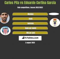 Carlos Pita vs Eduardo Cortina Garcia h2h player stats
