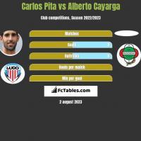 Carlos Pita vs Alberto Cayarga h2h player stats