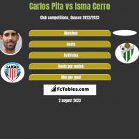Carlos Pita vs Isma Cerro h2h player stats