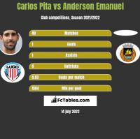 Carlos Pita vs Anderson Emanuel h2h player stats