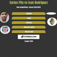 Carlos Pita vs Ivan Rodriguez h2h player stats