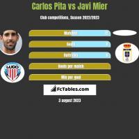 Carlos Pita vs Javi Mier h2h player stats