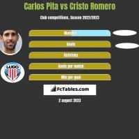 Carlos Pita vs Cristo Romero h2h player stats