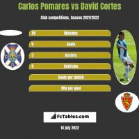 Carlos Pomares vs David Cortes h2h player stats