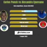 Carlos Ponck vs Alexandru Epureanu h2h player stats