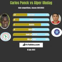 Carlos Ponck vs Alper Uludag h2h player stats