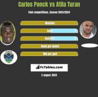 Carlos Ponck vs Atila Turan h2h player stats
