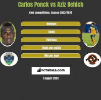 Carlos Ponck vs Aziz Behich h2h player stats