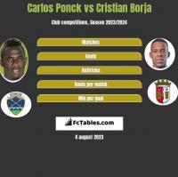 Carlos Ponck vs Cristian Borja h2h player stats