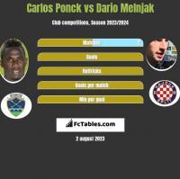 Carlos Ponck vs Dario Melnjak h2h player stats