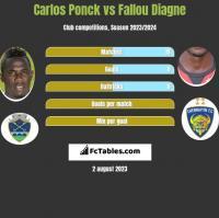 Carlos Ponck vs Fallou Diagne h2h player stats