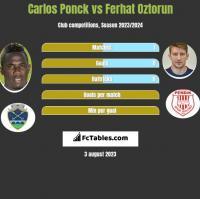 Carlos Ponck vs Ferhat Oztorun h2h player stats