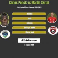 Carlos Ponck vs Martin Skrtel h2h player stats