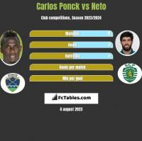 Carlos Ponck vs Neto h2h player stats