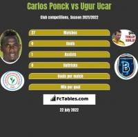 Carlos Ponck vs Ugur Ucar h2h player stats