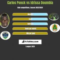 Carlos Ponck vs Idrissa Doumbia h2h player stats