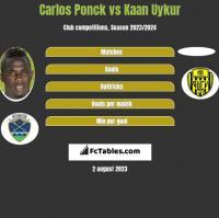 Carlos Ponck vs Kaan Uykur h2h player stats