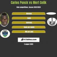 Carlos Ponck vs Mert Celik h2h player stats