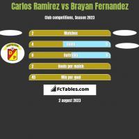 Carlos Ramirez vs Brayan Fernandez h2h player stats