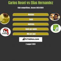 Carlos Rosel vs Elias Hernandez h2h player stats